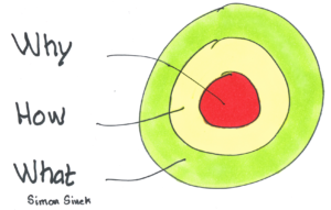 Why - Simon Sinek