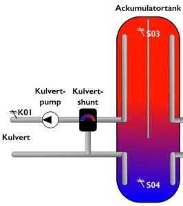 Pannsystem - Kulvert-Ackumulatortank