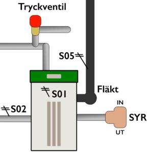 Pannsystem - Pannan med säkerhetssystem
