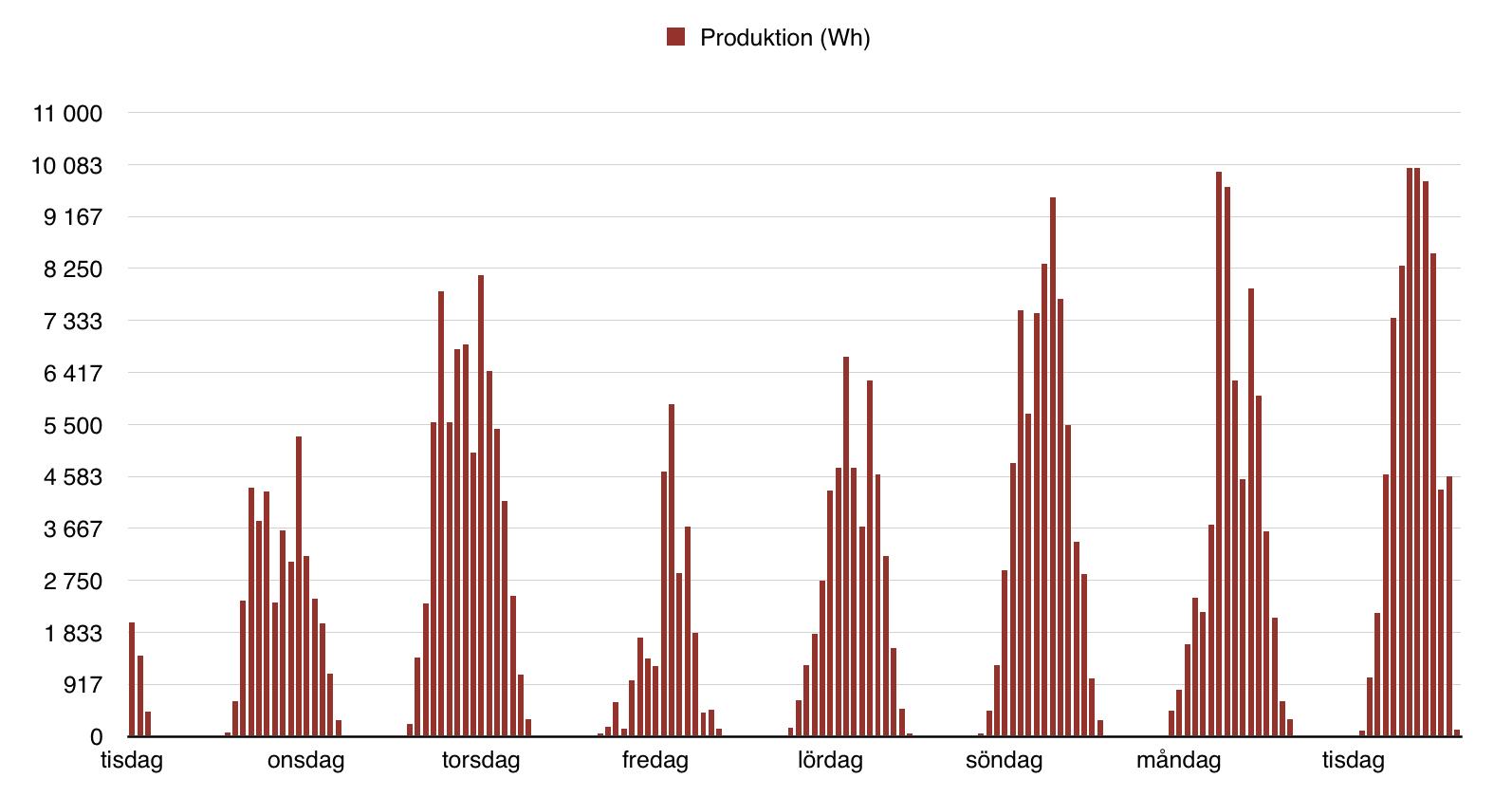 Solceller - Produktion första veckan
