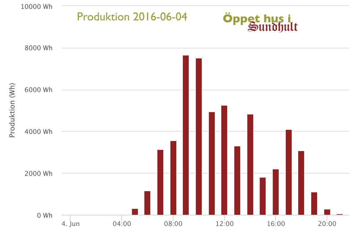 Produktion Öppet hus i Sundhult 2016-06-04