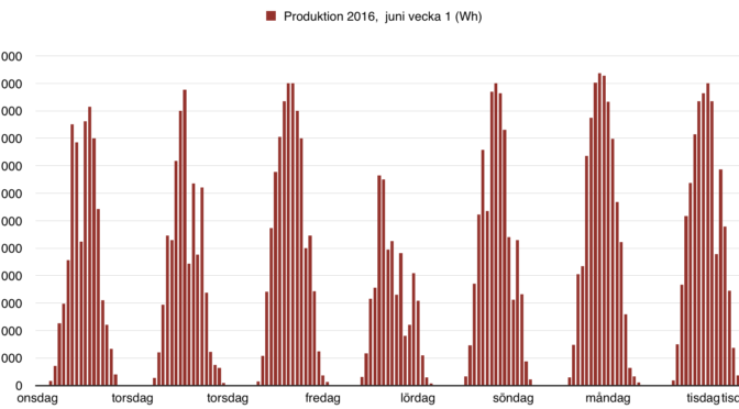 Första veckan med solproduktion i juni är avklarad