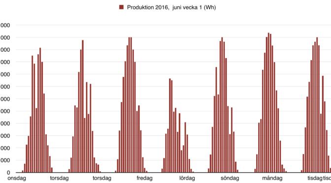 Solceller - Produktion 2016 - juni vecka 1