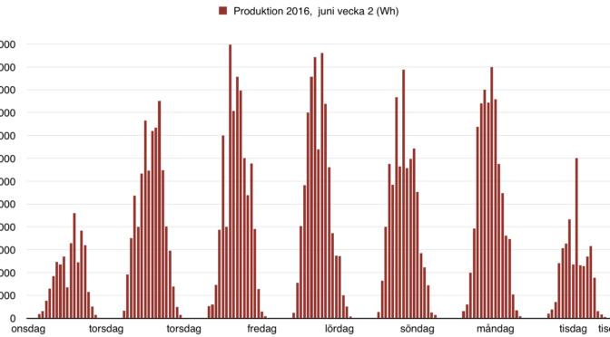 Bästa dagen hittills för solceller – Vecka 2 juni 2016