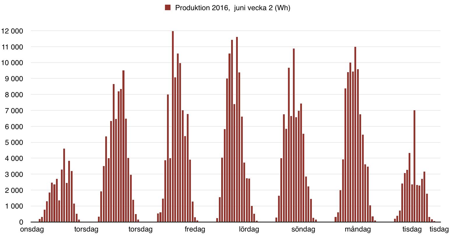 Solceller - Produktion 2016 - juni vecka 2