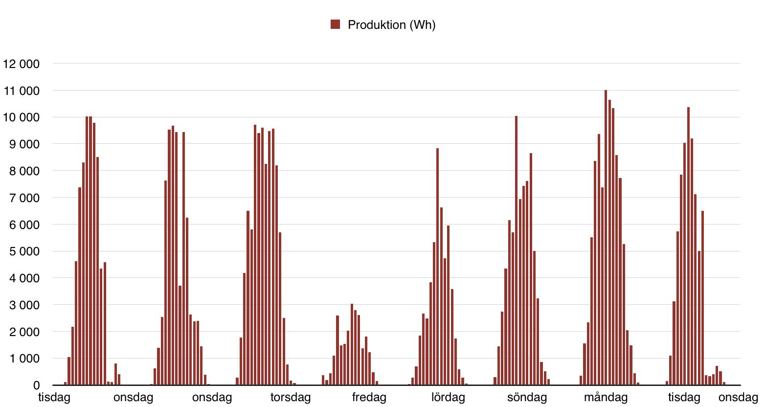 Solceller - Produktion andra veckan
