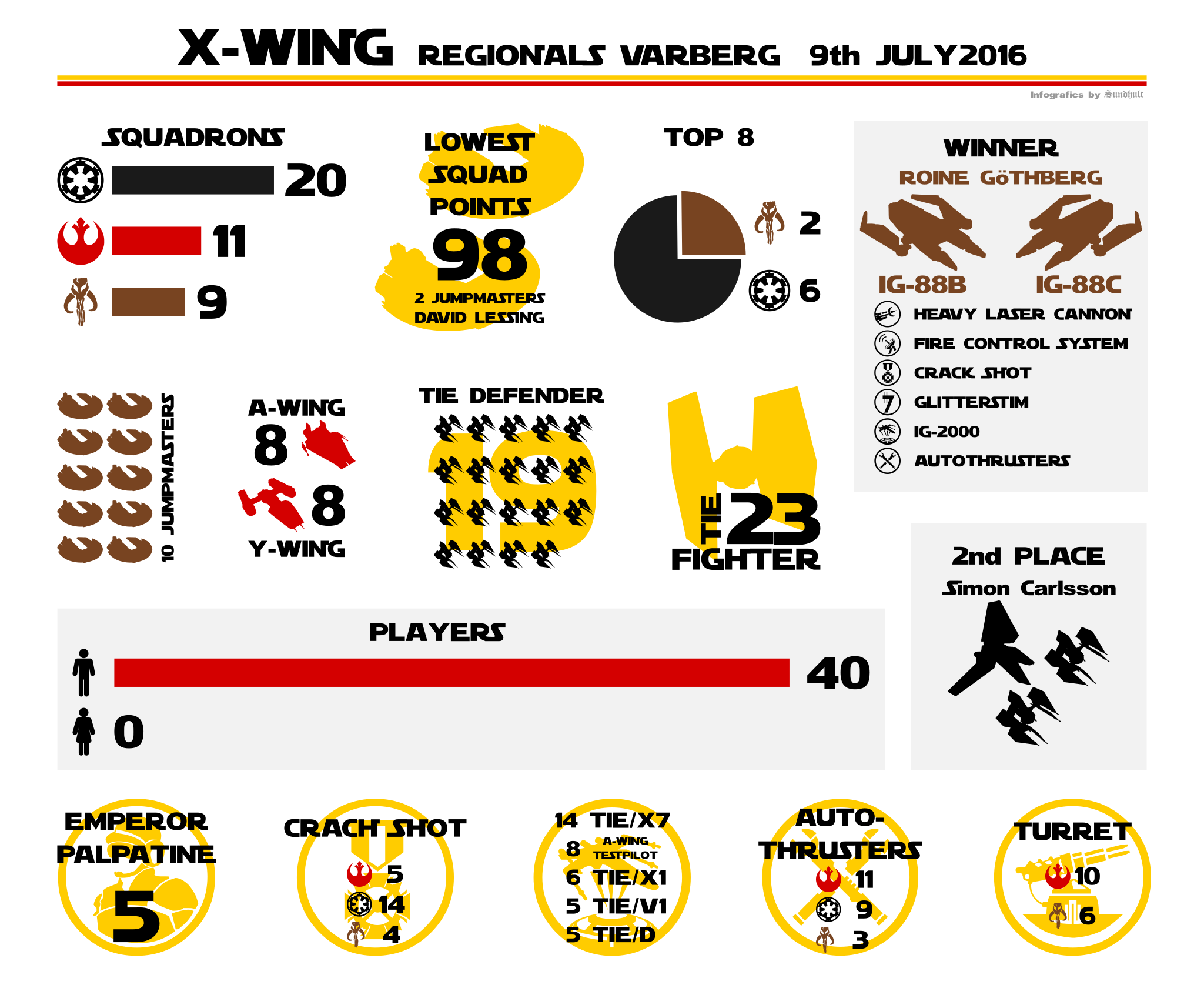 Infographics - X-Wing Miniatures Game Regionals Varberg 2016
