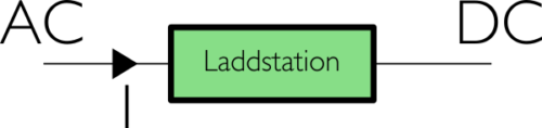 Laddstation