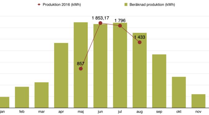 Rapport över solelsproduktion augusti 2016
