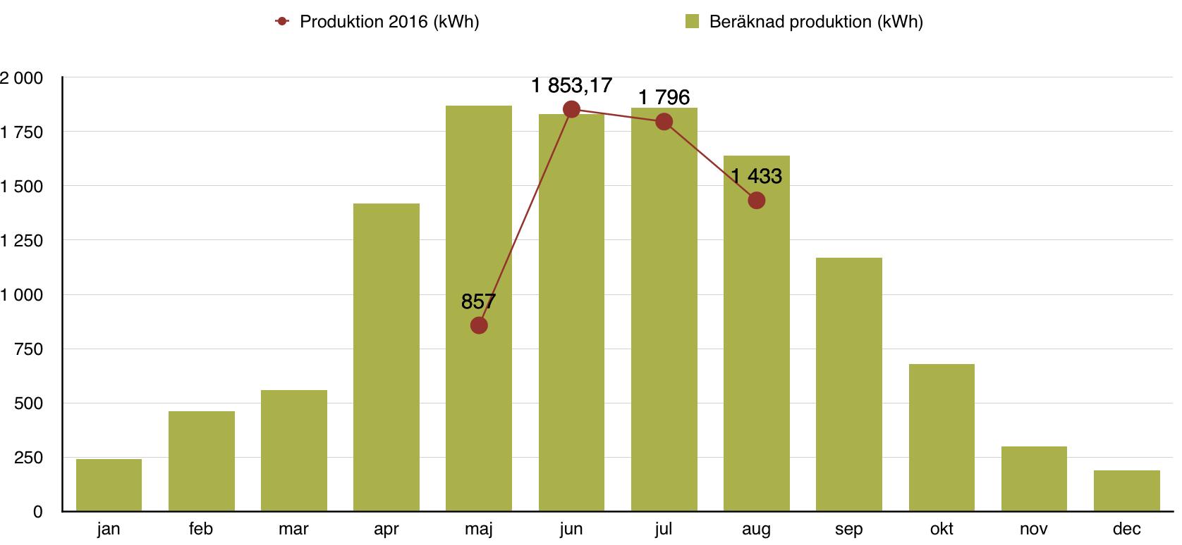 Solceller - Produktion juni 2016