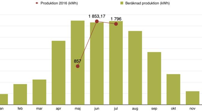 Rapport över solelsproduktion juli 2016