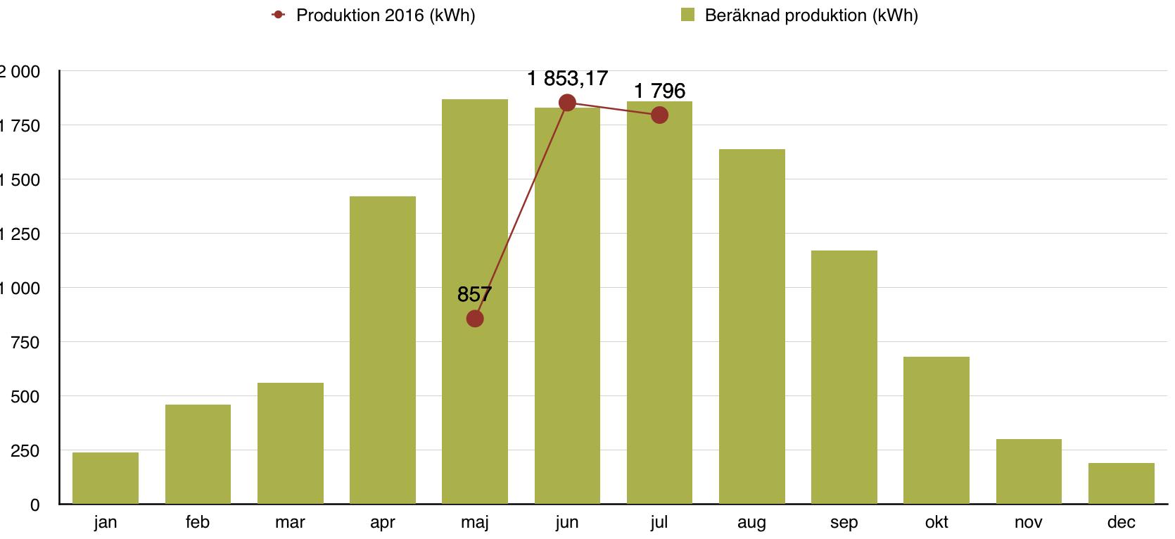 Solceller - Produktion juli 2016
