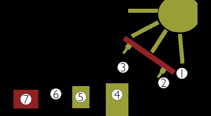 Vad finns det för parametrar i en solcellskalkyl?