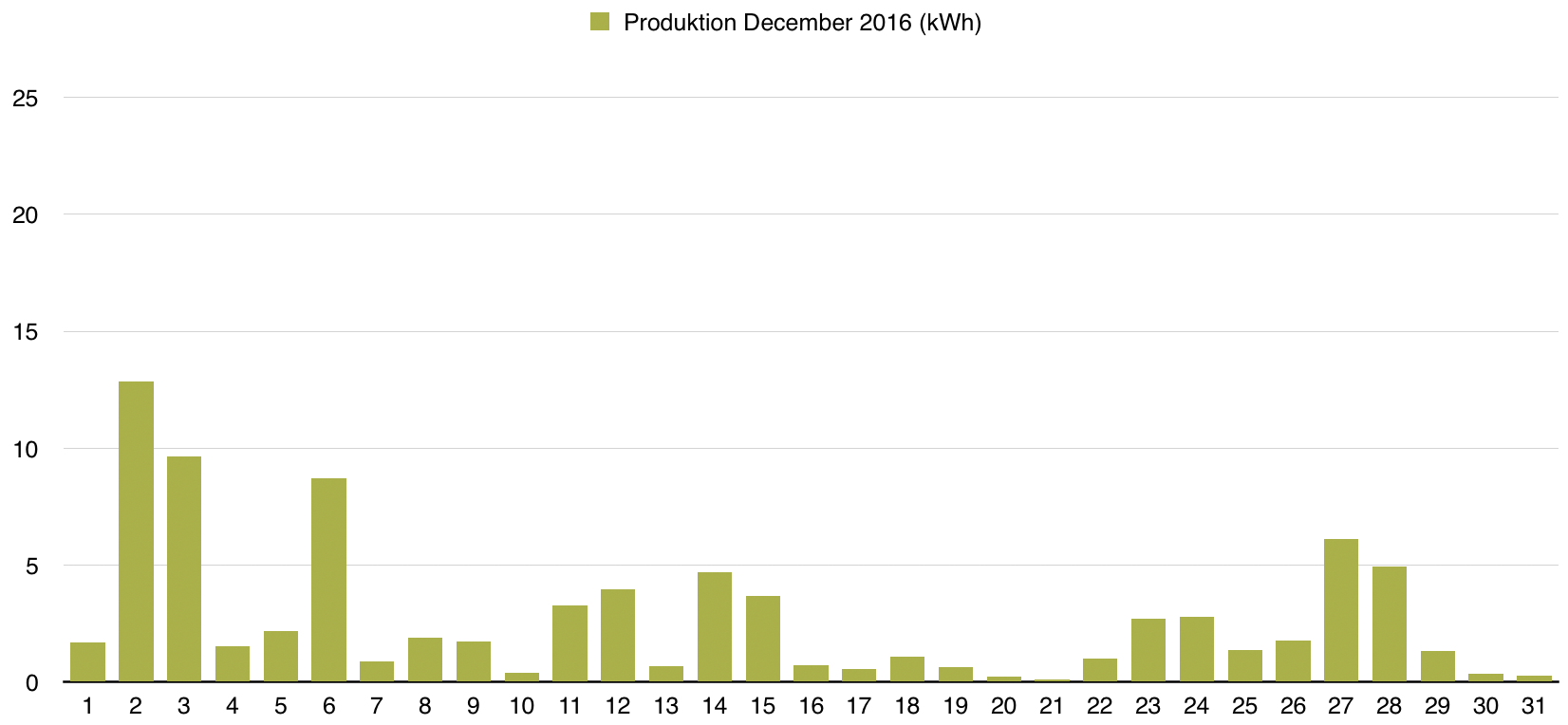 Solceller - Produktion december 2016