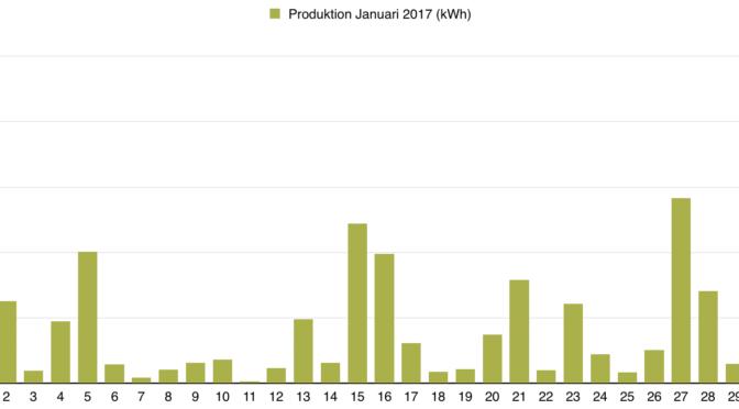 Rapport över solelsproduktion januari 2017