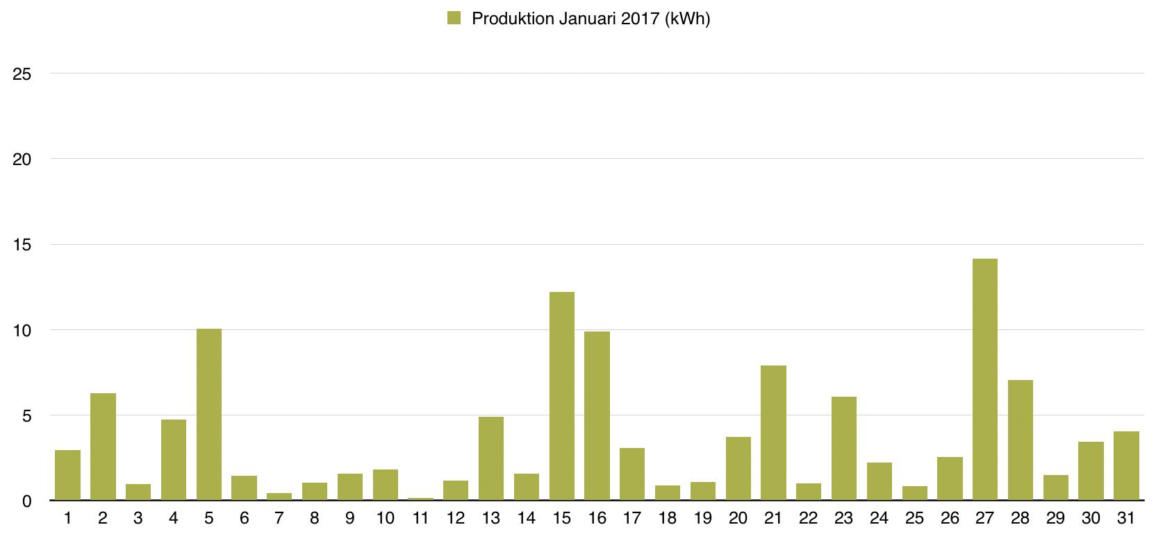 Solceller - Dagsproduktion för januari 2017