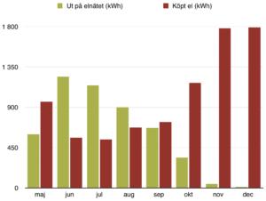 4,95 MWh solel ut på elnätet under 2016