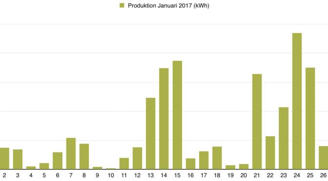 Rapport över solelsproduktion februari 2017