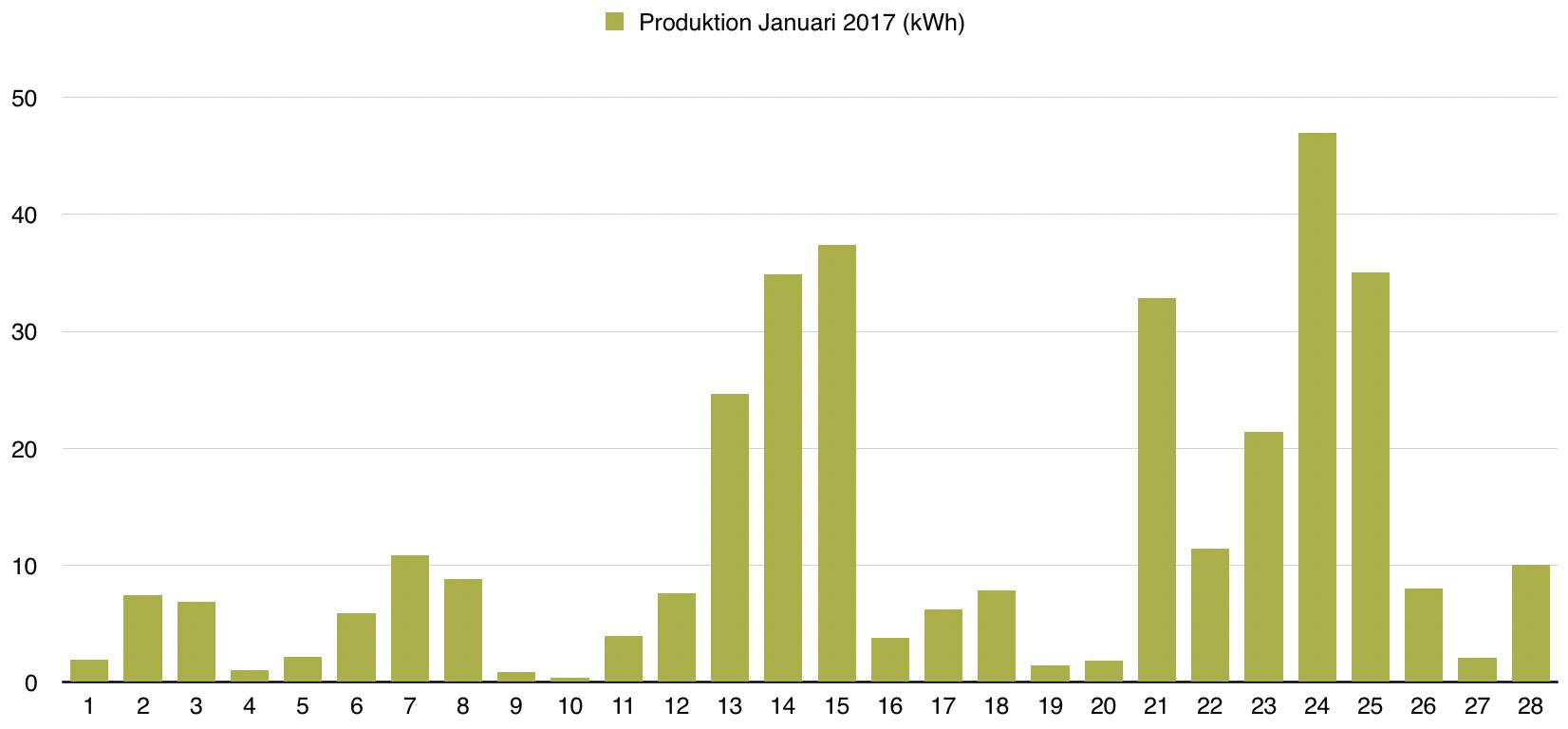 Solceller - Dagsproduktion för februari 2017