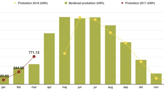 Rapport över solelsproduktion mars 2017