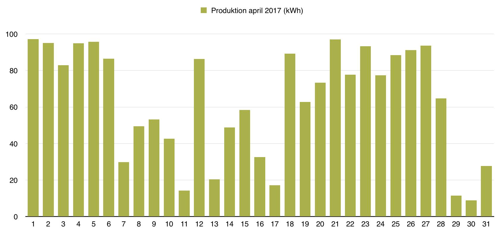 Solceller - Dagsproduktion för maj 2017