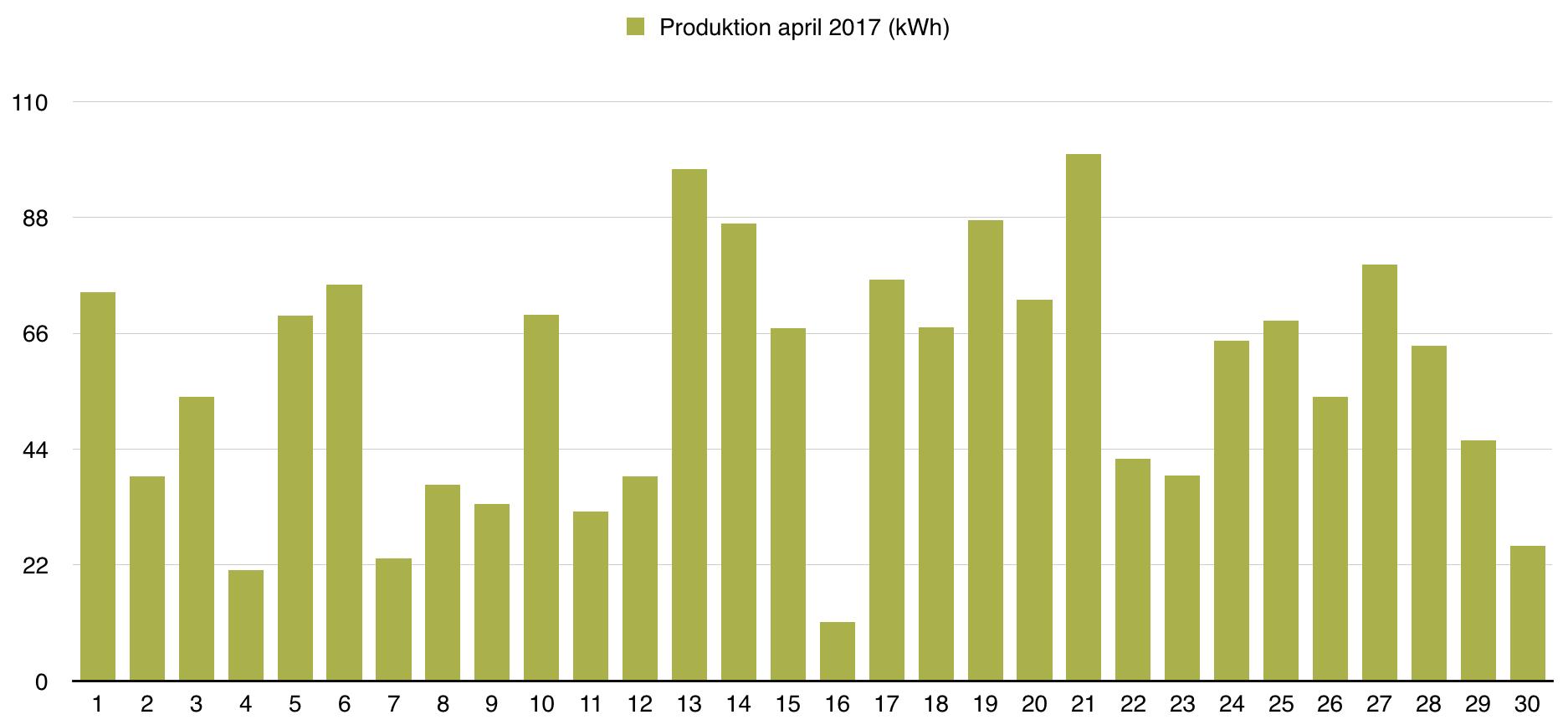 Solceller - Dagsproduktion för juni 2017