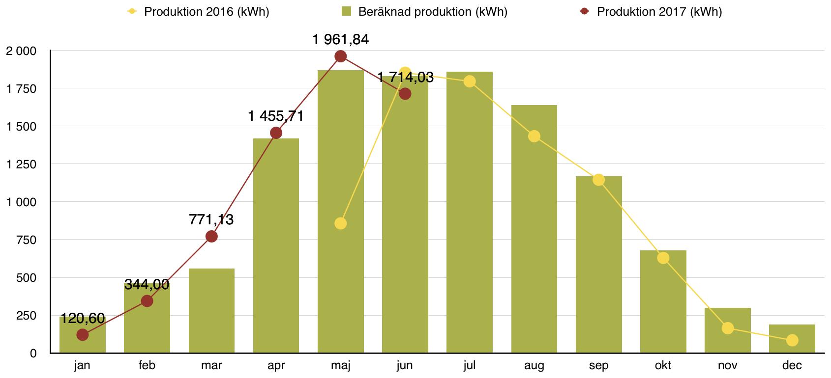 Solceller - Produktion juni 2017