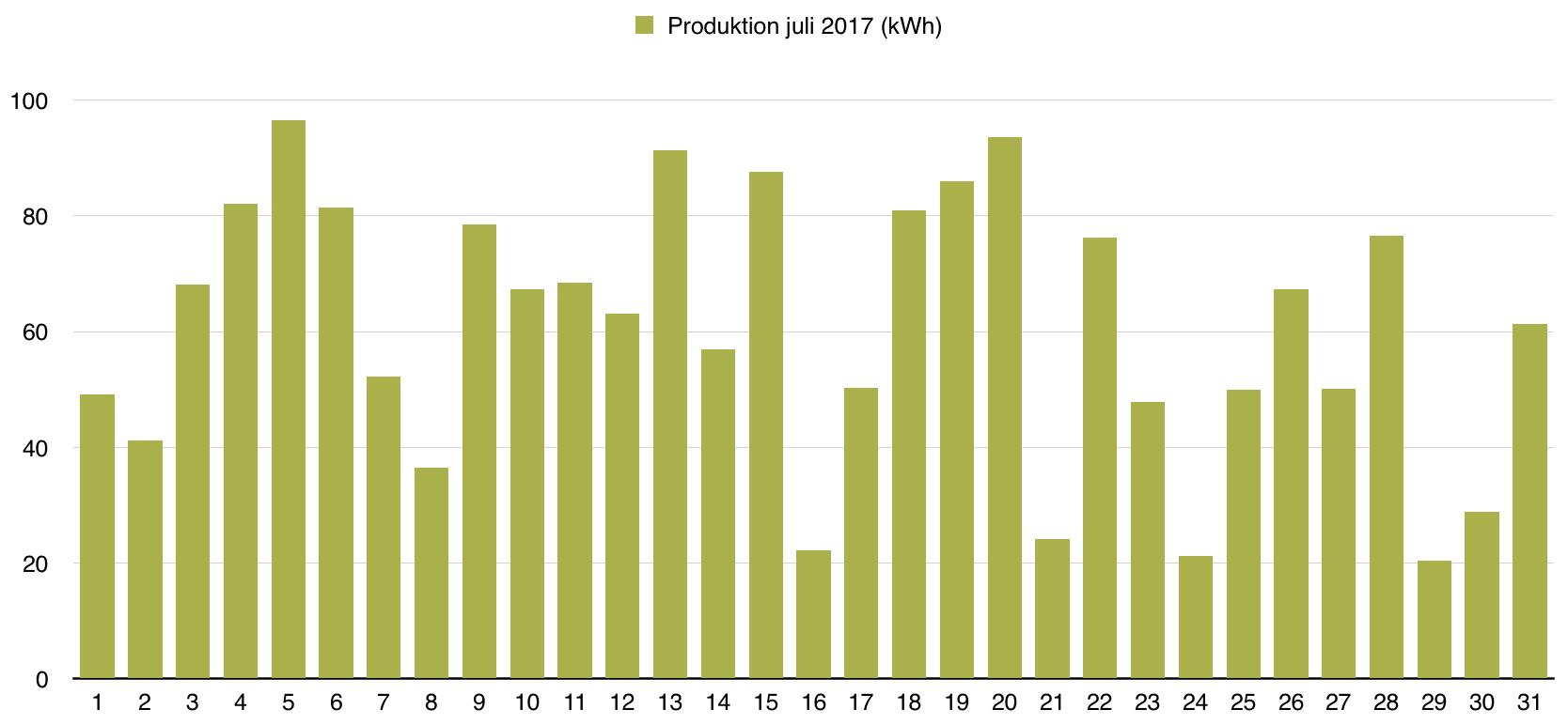 Solceller - Dagsproduktion för juli 2017