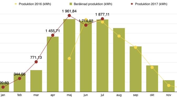Rapport över solelsproduktion juli 2017
