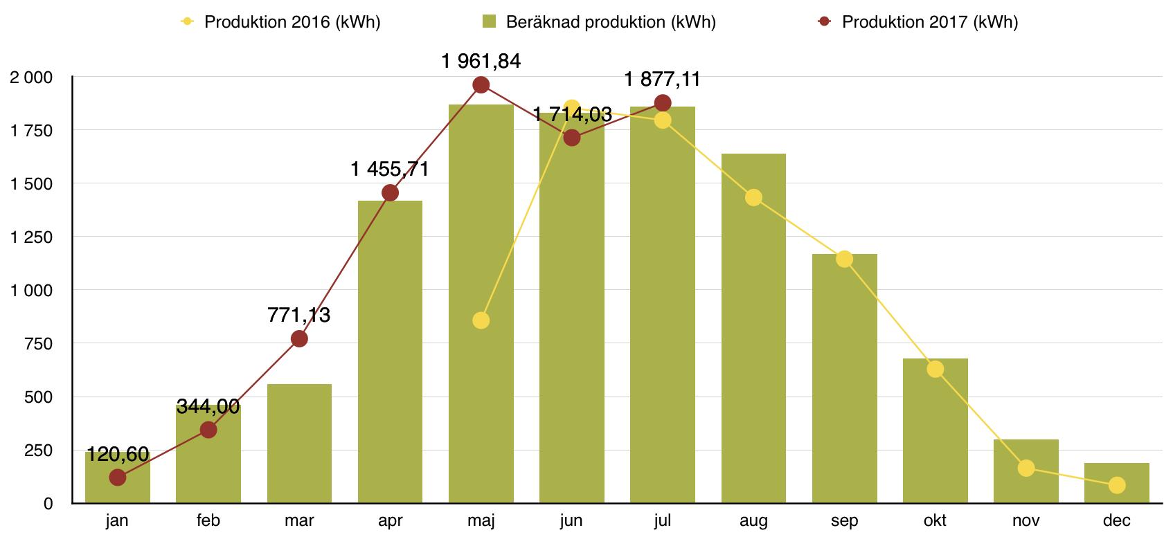 Solceller - Produktion juli 2017