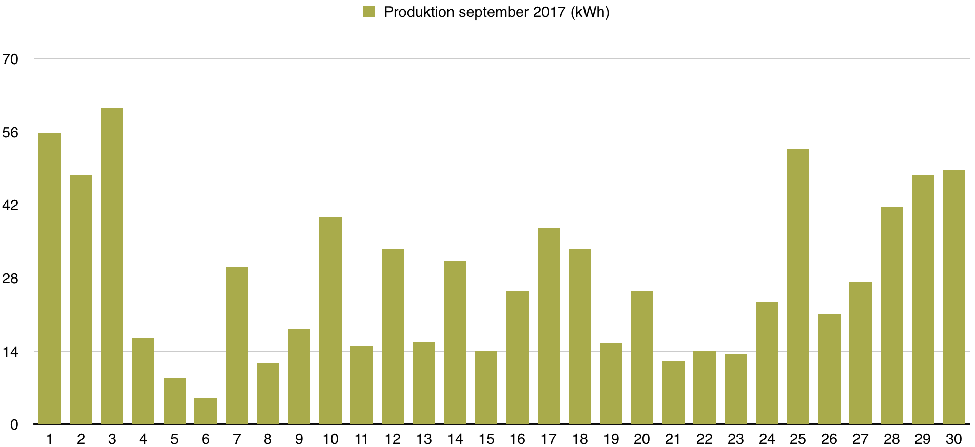 Solceller - Dagsproduktion för september 2017