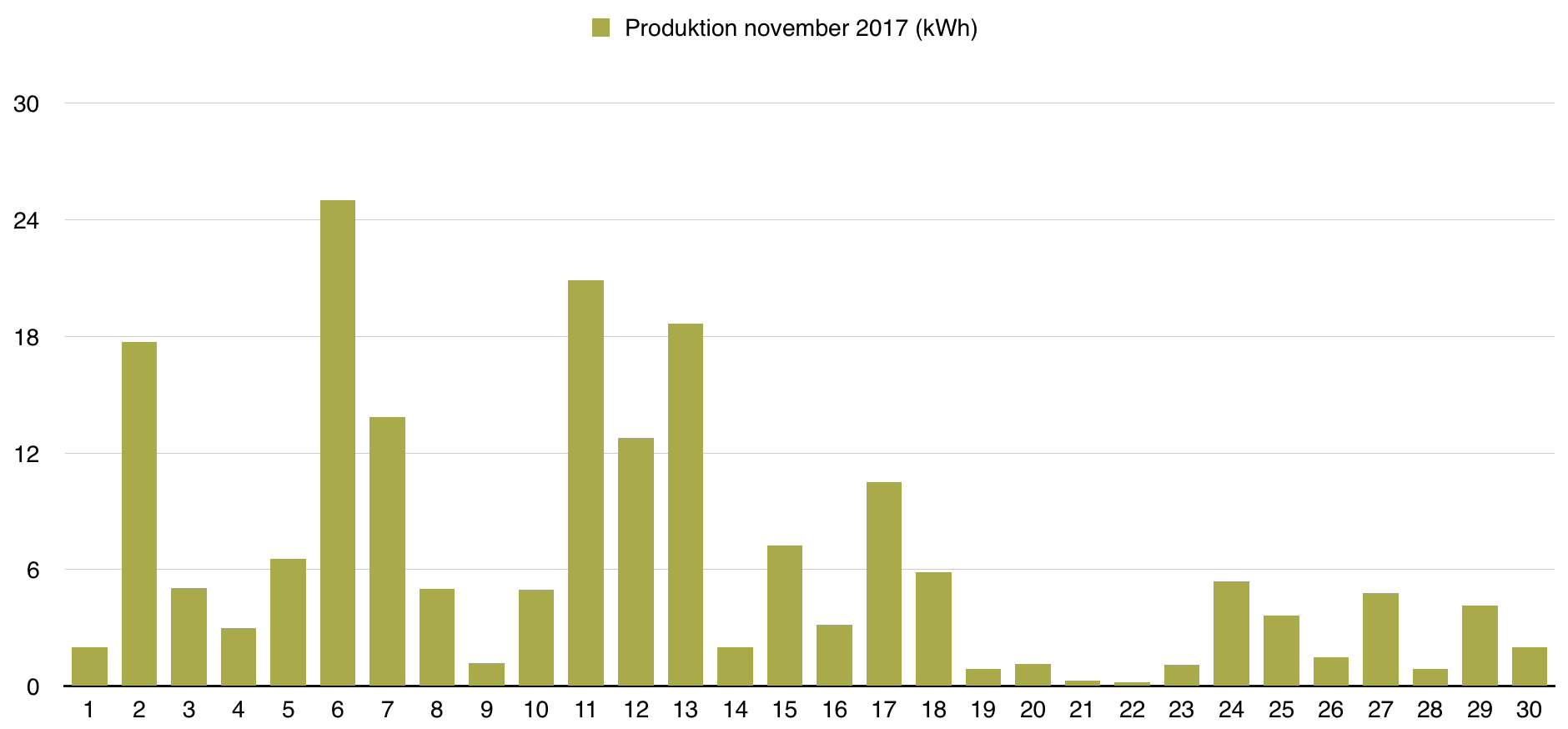Solceller - Dagsproduktion för november 2017