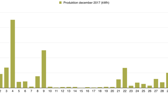 Solceller - Dagsproduktion för december 2017