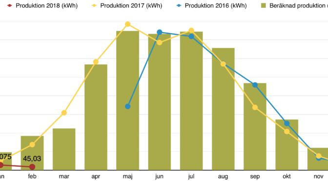Rapport över solelsproduktion februari 2018