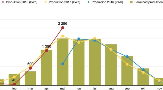 Rapport över solelsproduktion maj 2018