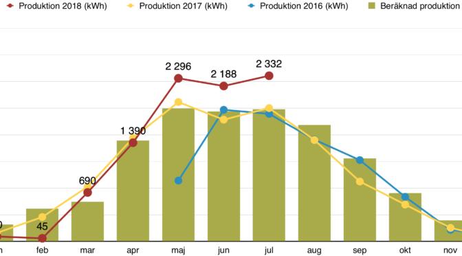 Rapport över solelsproduktion juli 2018
