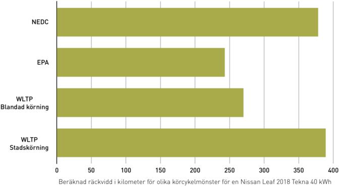 Jämförelse mellan olika körcykelmönster för en Nissan Leaf 2018 40 kWh