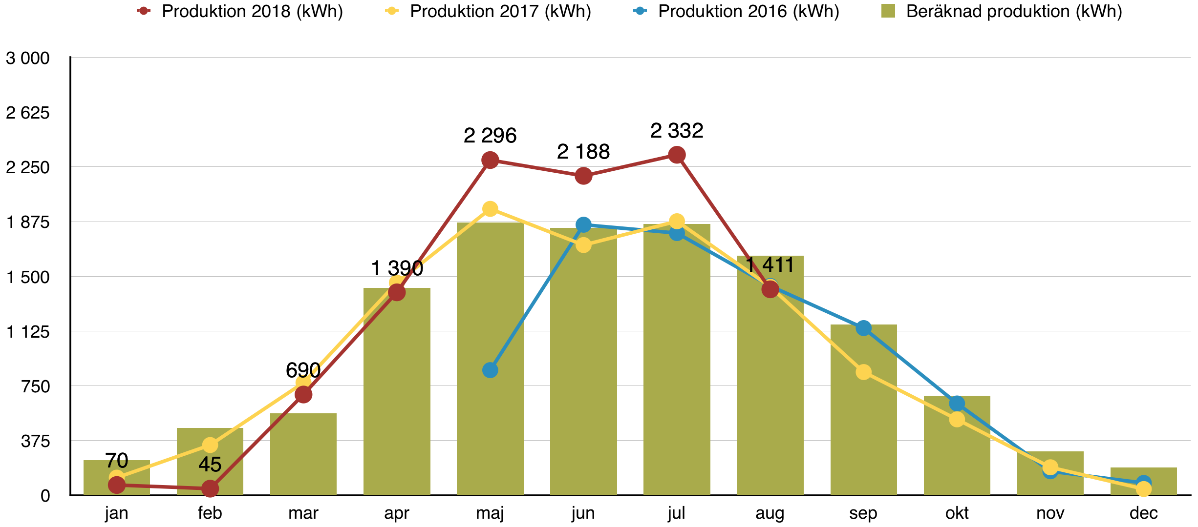 Solceller - Produktion augusti 2018