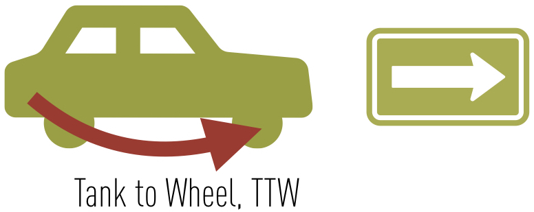 Tank To Wheel