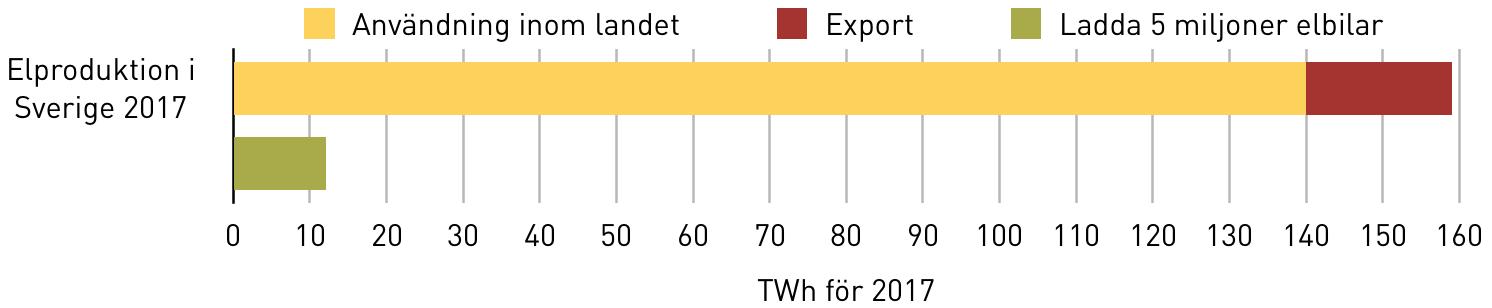 Elproduktion i Sverige 2017