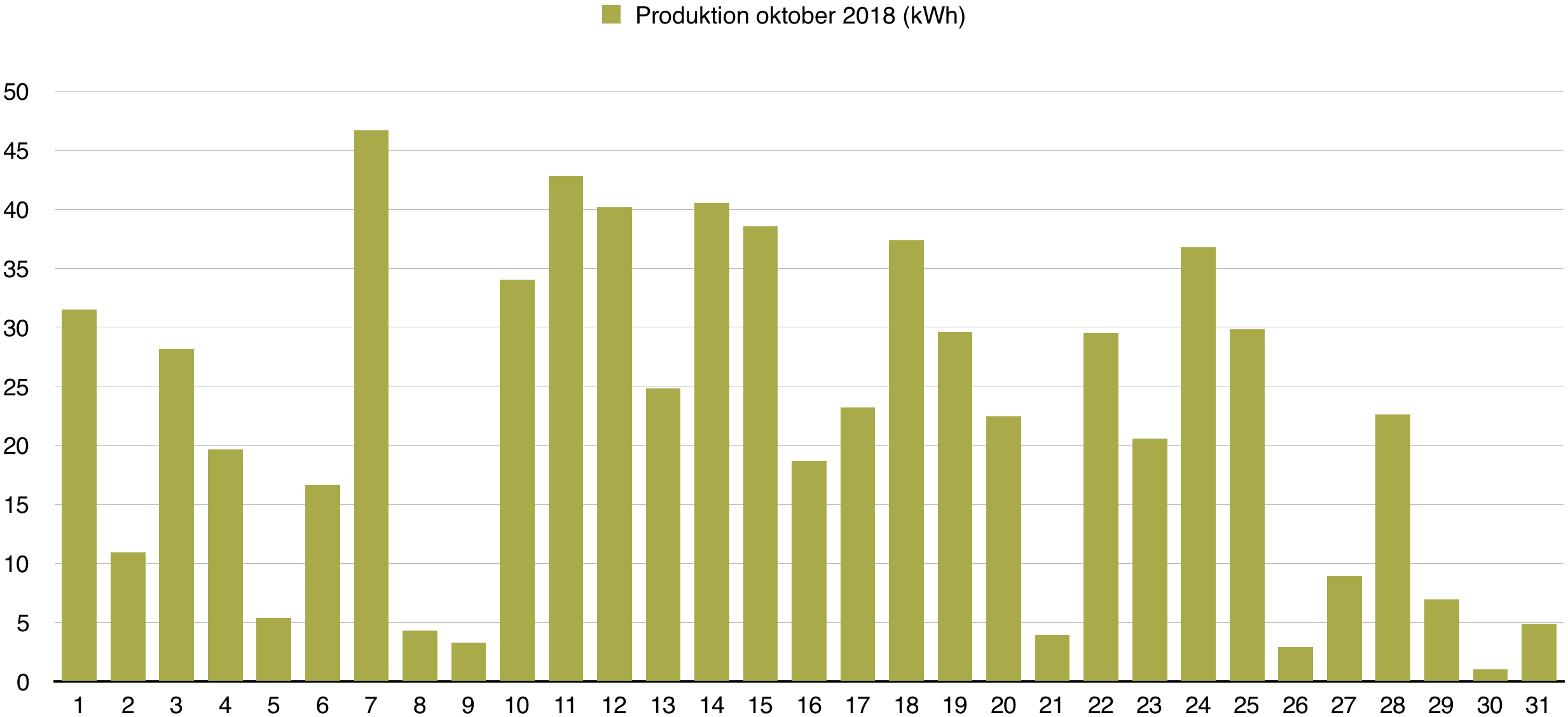 Solceller - Dagsproduktion för oktober 2018