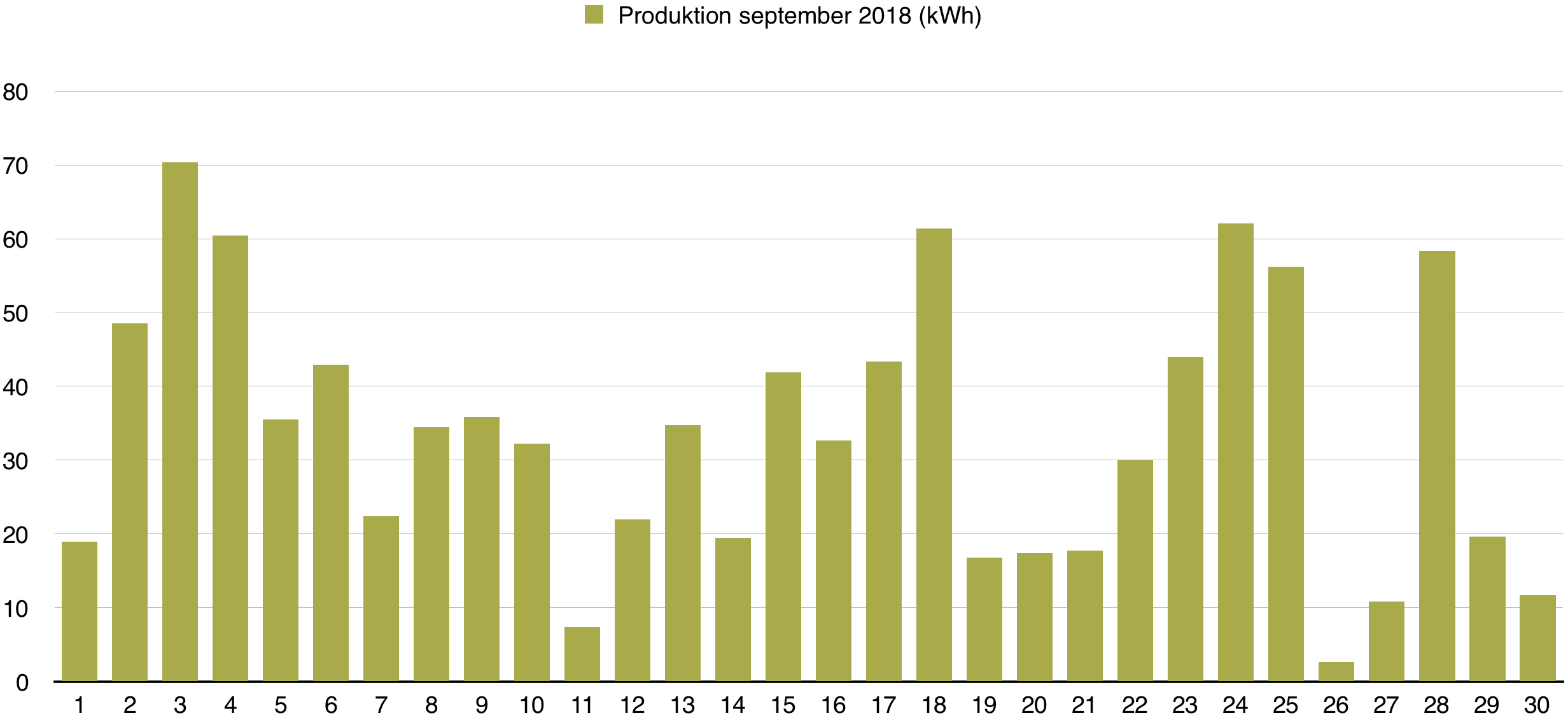 Solceller - Dagsproduktion för september 2018