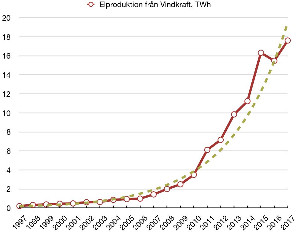 Utveckling av elproduktion från vindkraft 1997-2017