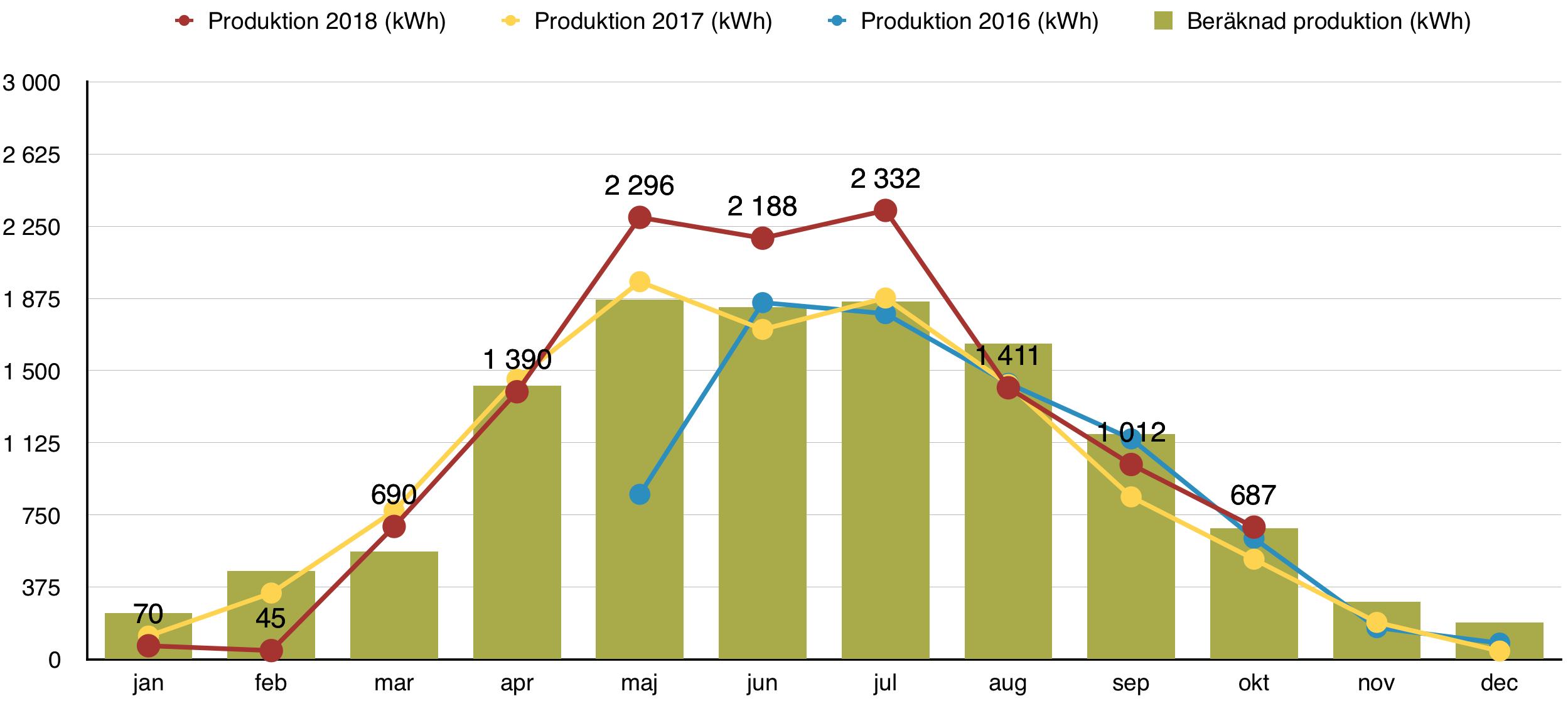 Solceller - Produktion oktober 2018