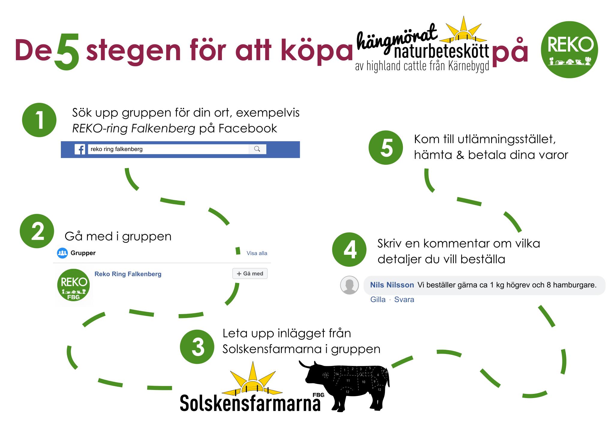 Handla hängmörat naturbeteskött från Solskenafarmana på REKO-ring