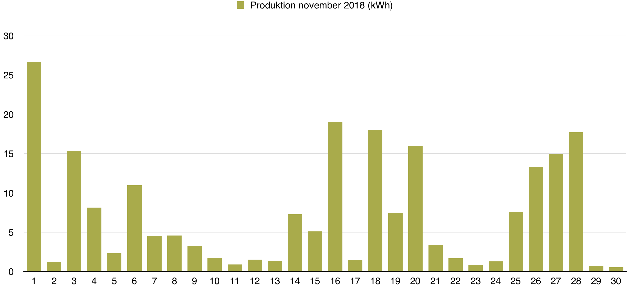 Solceller - Dagsproduktion för november 2018