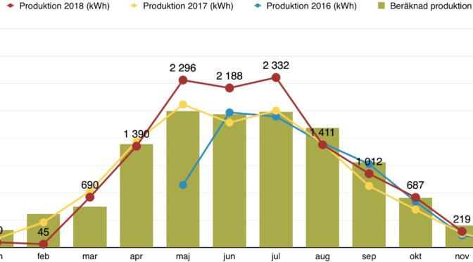 Rapport över solelsproduktion november 2018