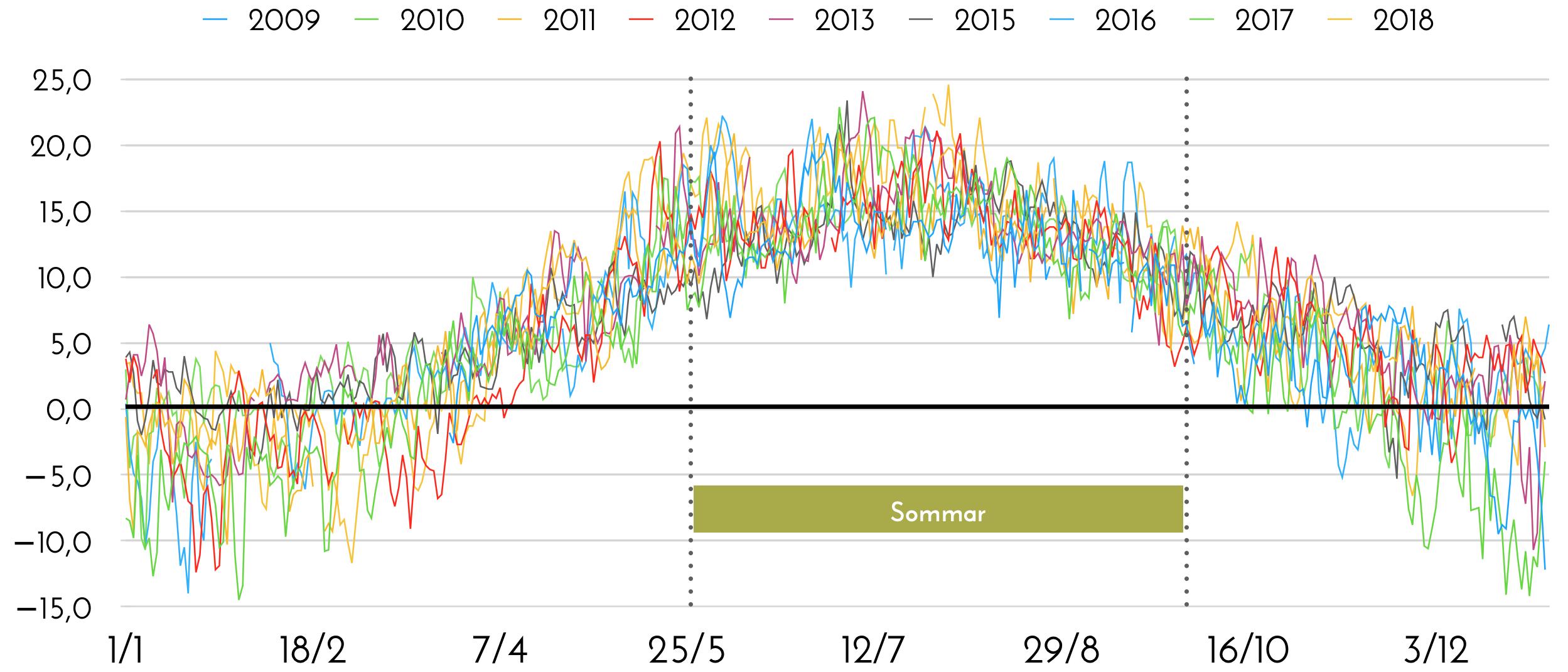 Dygnsmedeltemperatur i Sundhult 2009-2018