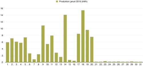 Solceller - Dagsproduktion för januari 2019