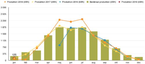 Solceller - Produktion januari 2019